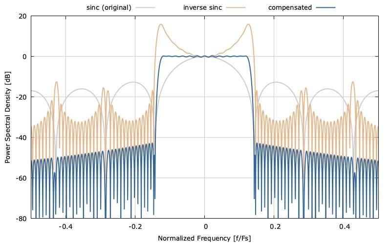 Inverse Sinc Finite Impulse Response Filter Design