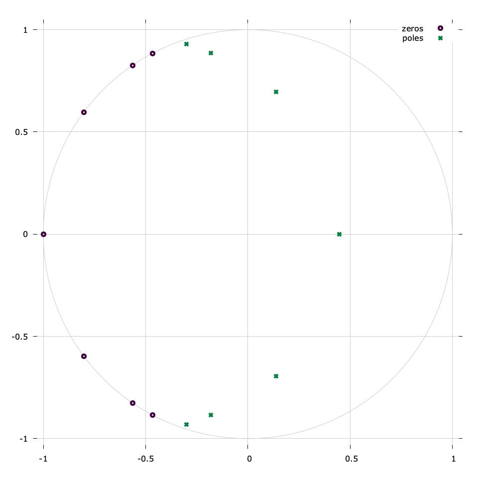 Infinite Impulse Response Filter Design (iirdes) - liquidsdr org